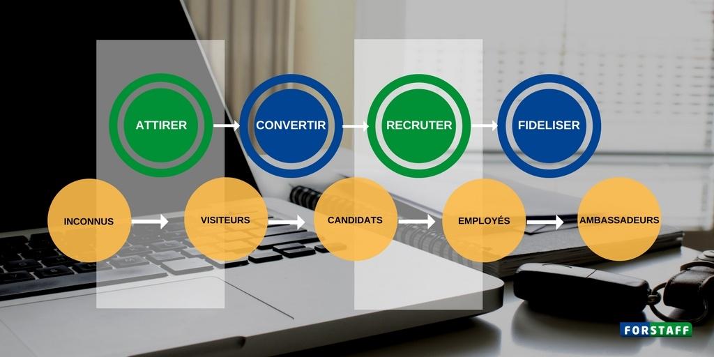 Inbound recruiting: l'art d'attirer les talents